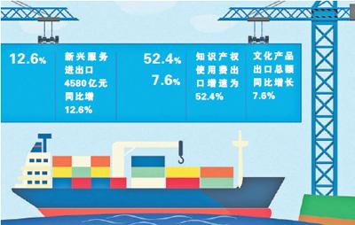 一季度服務進出口平穩增長